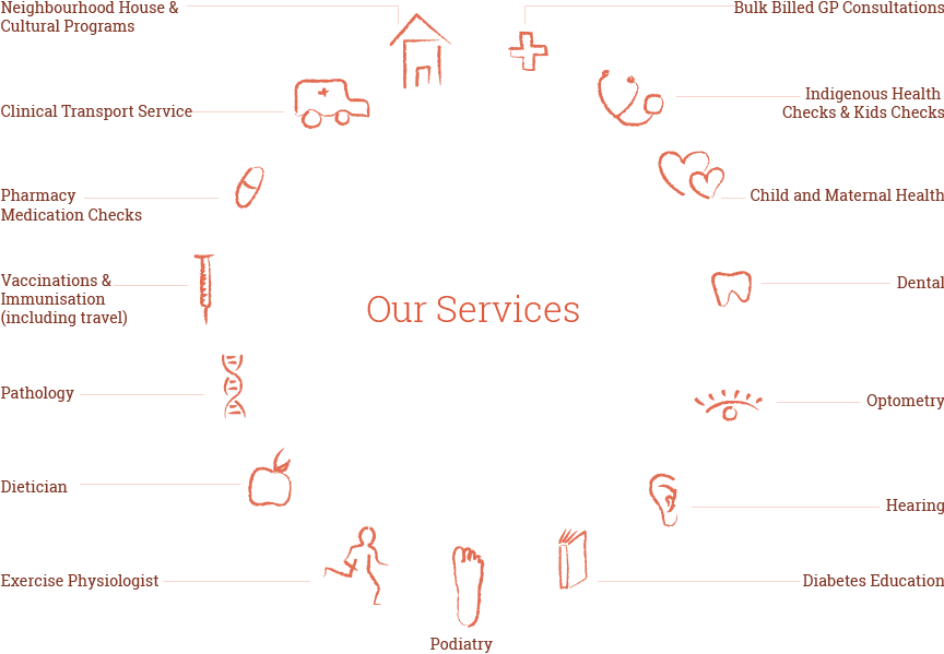 Budja-Budja-Services-Graphic-1